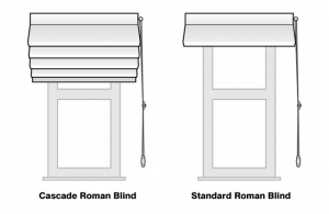 illustrations of two different roman blinds